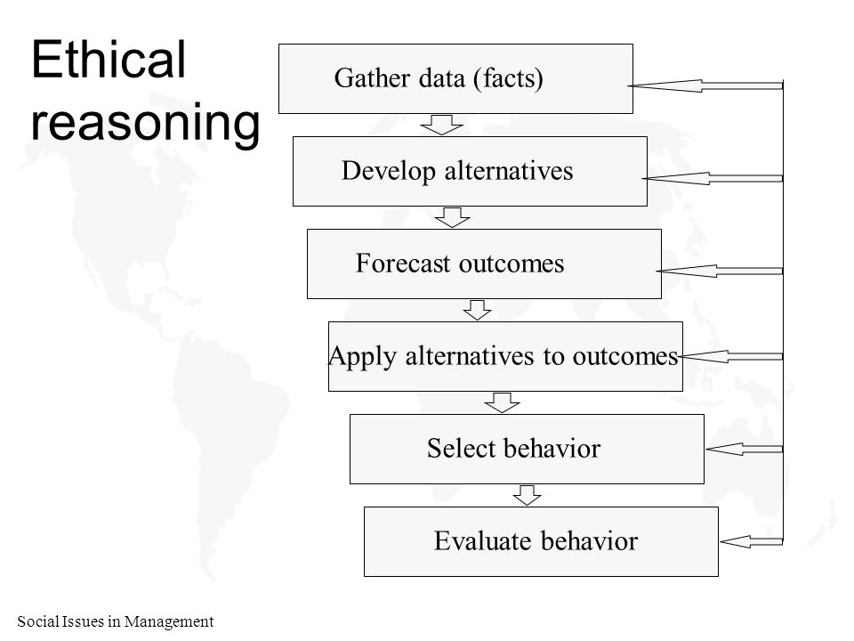 Social Issues in Management Ethical reasoning Gather data (facts) Develop alternatives Forecast outcomes Apply alternatives to outcomes Select behavior Evaluate behavior