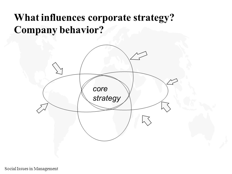 Social Issues in Management Macrosystems Model of Corporate Responsibility What are the forces/influences/dynamics.