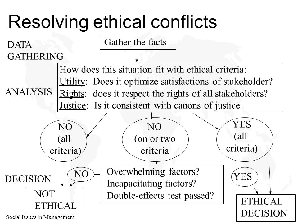 Social Issues in Management Resolving ethical conflicts Gather the facts How does this situation fit with ethical criteria: Utility: Does it optimize satisfactions of stakeholder.