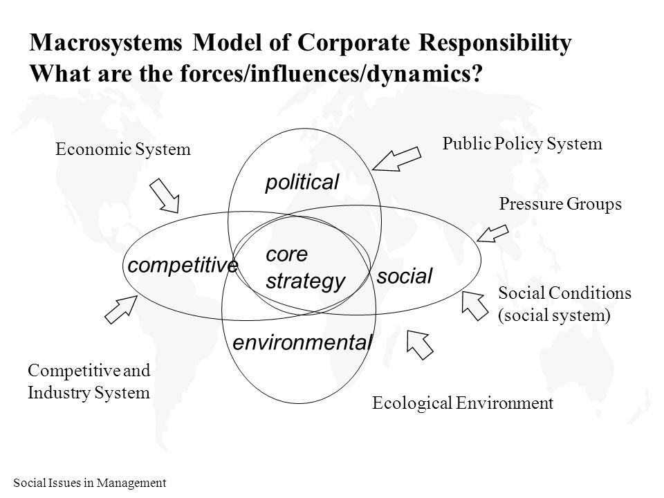 Social Issues in Management Macrosystems Model core strategy political environmental competitive social Economic system general env't trends demand supply technology Competitive and Industry systems barriers to entry rivalry among competitors threat of substitutes power of suppliers power of buyers Public policy system laws, regulations judicial decisions legislative actions/policies Pressure groups media interest groups public opinion Social conditions community conditions education condition civil sector strength Ecological environment pollution, degradation state of awareness