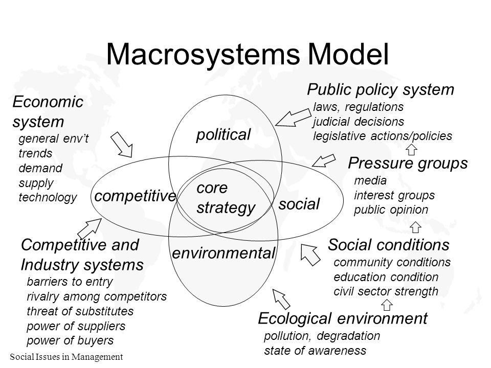 Social Issues in Management Stakeholder Relations u Formal (voting) power u Economic power u Political power u Primary: essential to survival –owners –employees –customers –suppliers –governments –competitors(?) u Secondary: not directly engaged but have influence over firm's economic life u Global: crossnational membership and crossnational interests in business activities –e.g., environmental –political –terrorists –religious