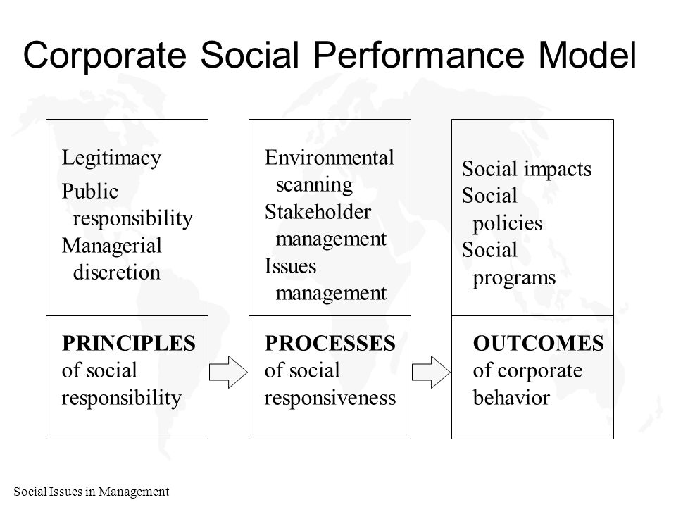Social Issues in Management Corporate Social Performance Model Legitimacy Public responsibility Managerial discretion Environmental scanning Stakeholder management Issues management Social impacts Social policies Social programs PRINCIPLES of social responsibility PROCESSES of social responsiveness OUTCOMES of corporate behavior