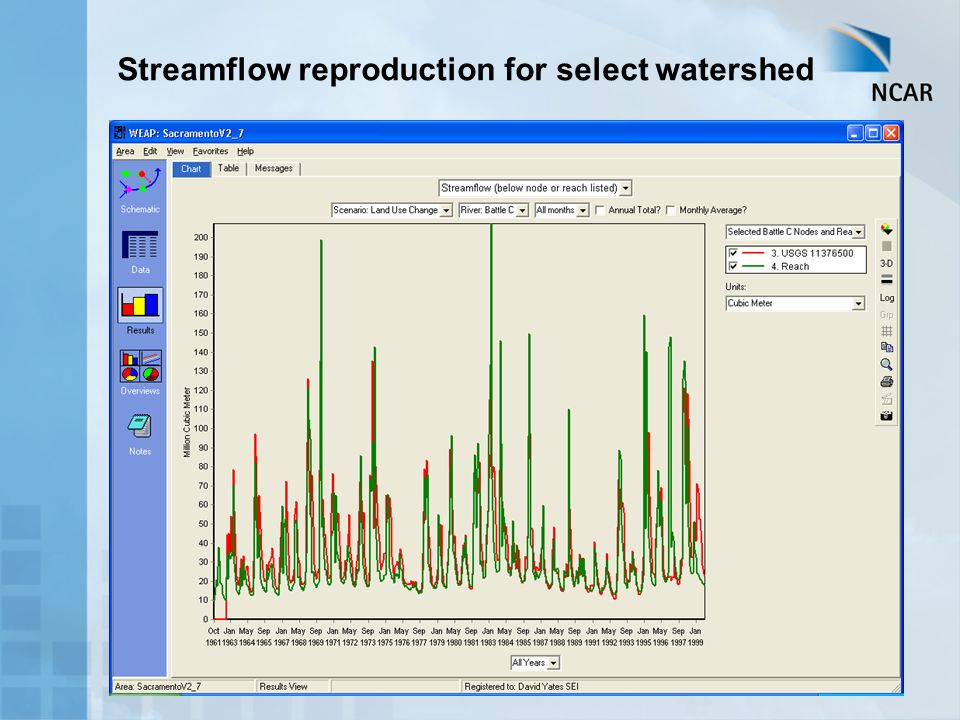 Streamflow reproduction for select watershed