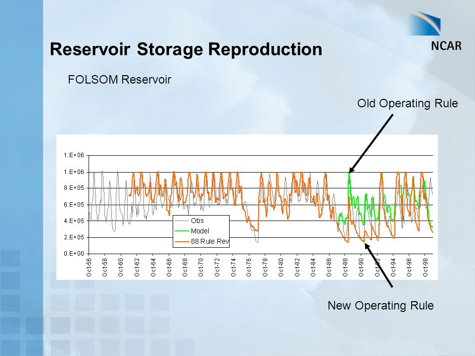Reservoir Storage Reproduction FOLSOM Reservoir Old Operating Rule New Operating Rule