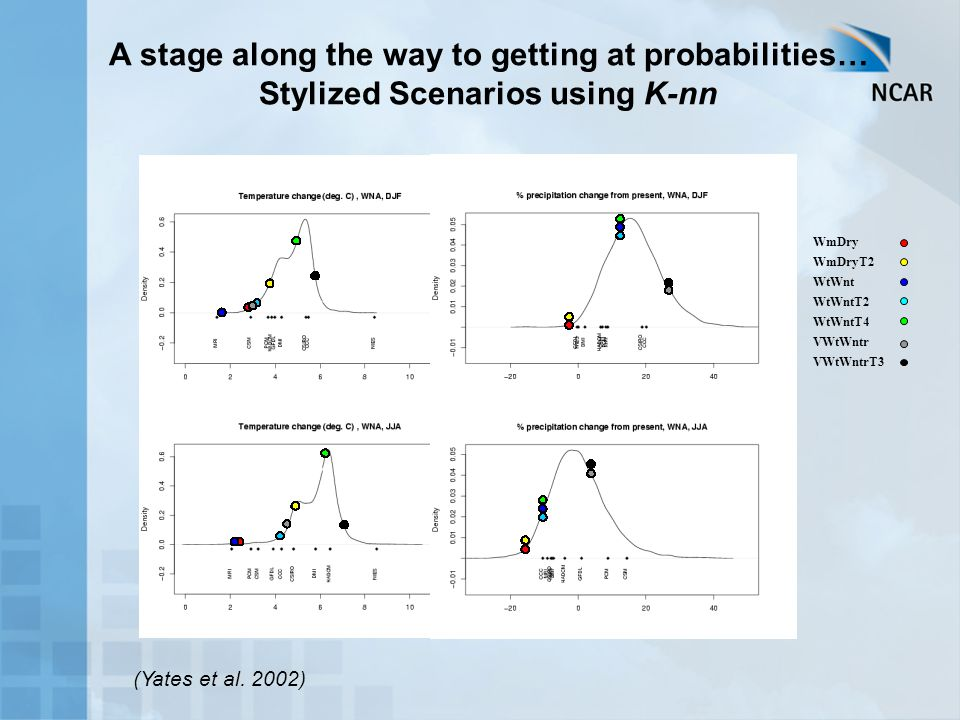 A stage along the way to getting at probabilities… Stylized Scenarios using K-nn WmDry WmDryT2 WtWnt WtWntT2 WtWntT4 VWtWntr VWtWntrT3 (Yates et al.