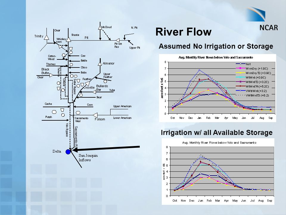 Assumed No Irrigation or Storage Irrigation w/ all Available Storage River Flow
