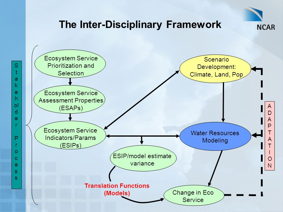 The Inter-Disciplinary Framework Ecosystem Service Assessment Properties (ESAPs) Ecosystem Service Indicators/Params (ESIPs) Ecosystem Service Prioritization and Selection S t a k e h ol d e r P r o c e s s Scenario Development: Climate, Land, Pop ESIP/model estimate variance Water Resources Modeling Change in Eco Service Translation Functions (Models) ADAPTATIONADAPTATION