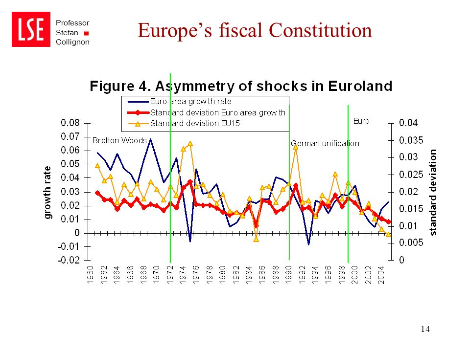 Professor Stefan Collignon 14 Europe's fiscal Constitution