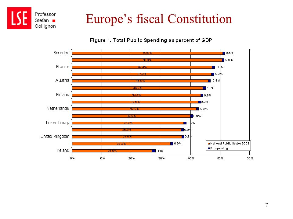 Professor Stefan Collignon 7 Europe's fiscal Constitution