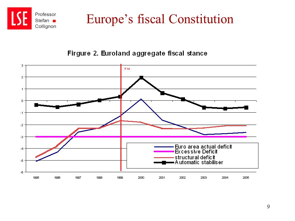 Professor Stefan Collignon 9 Europe's fiscal Constitution