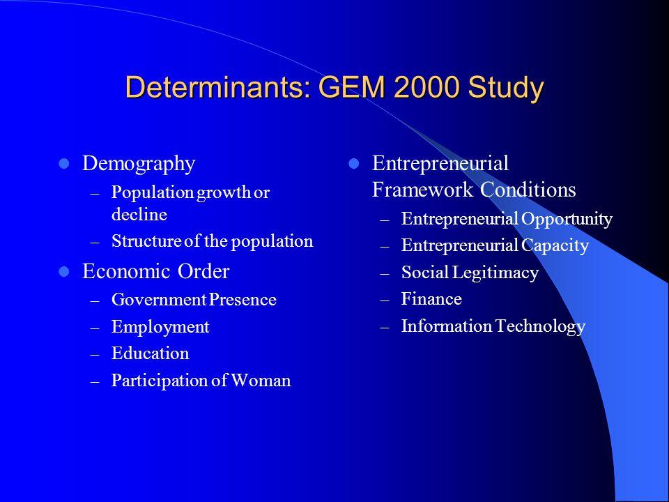 Demographic * GEM 2000
