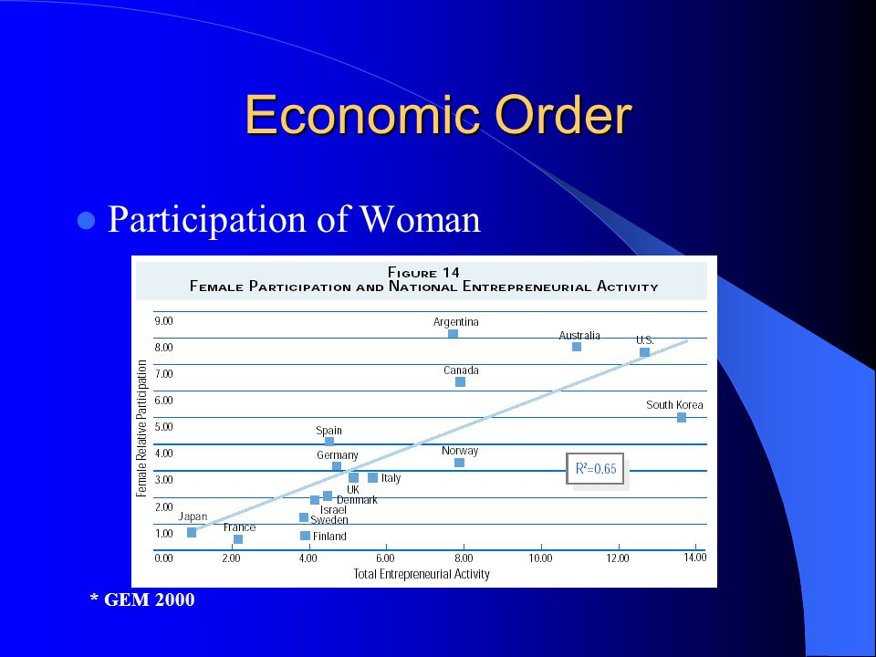Economic Order Participation of Woman * GEM 2000