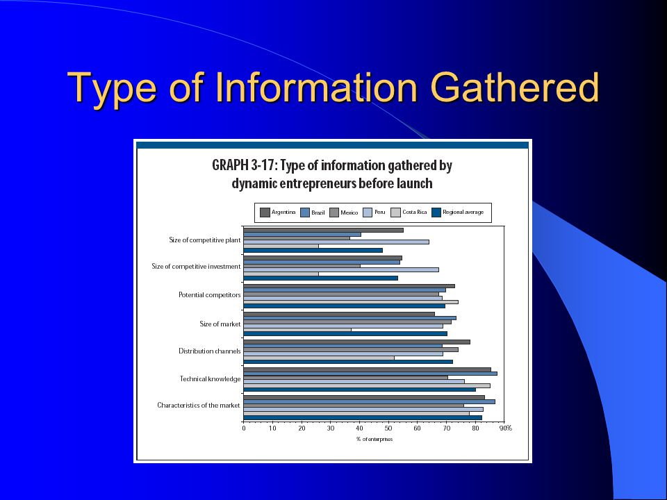 Type of Information Gathered