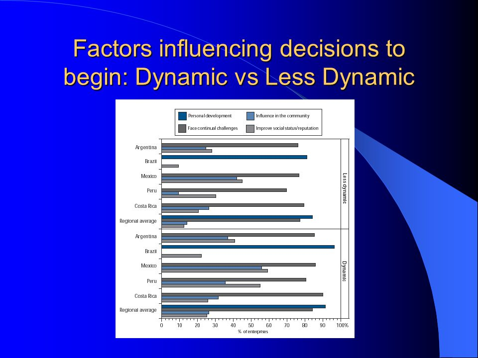 Factors influencing decisions to begin: Dynamic vs Less Dynamic