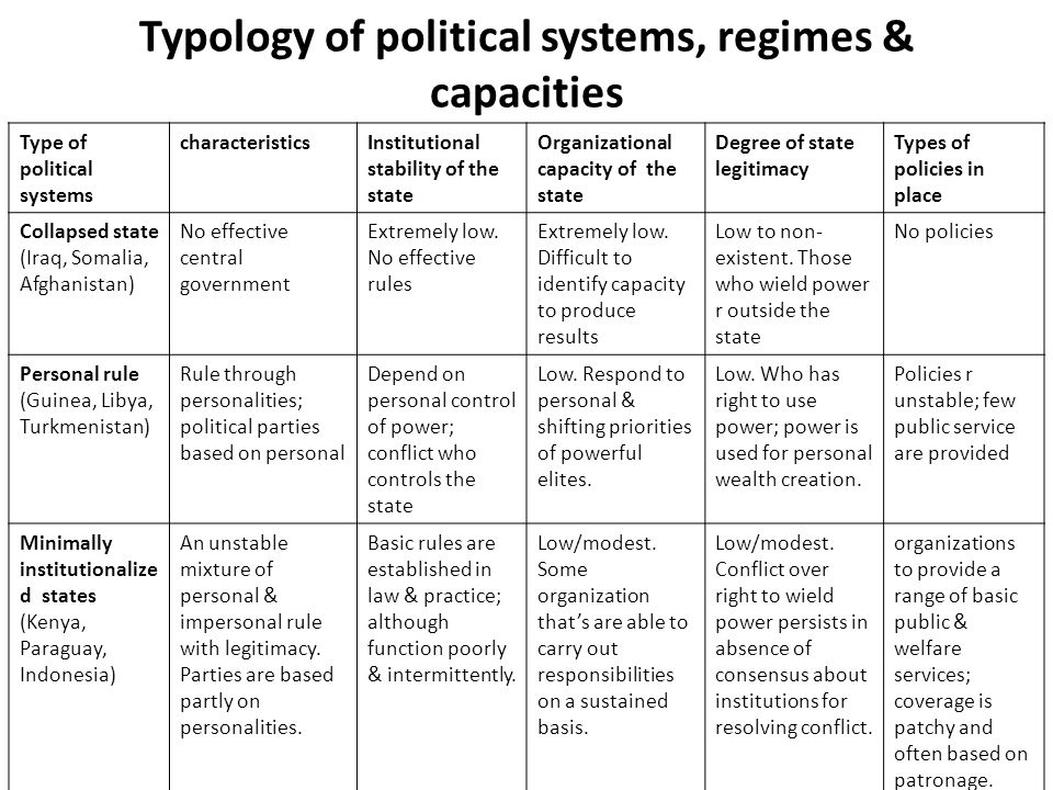 Typology of political systems, regimes & capacities Type of political systems characteristicsInstitutional stability of the state Organizational capac