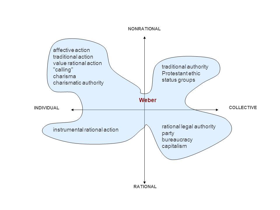 RATIONAL NONRATIONAL COLLECTIVE INDIVIDUAL affective action traditional action value rational action