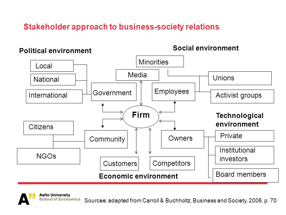 Stakeholder approach to business-society relations Firm Government Employees Community Owners Minorities Unions Activist groups Local National Interna