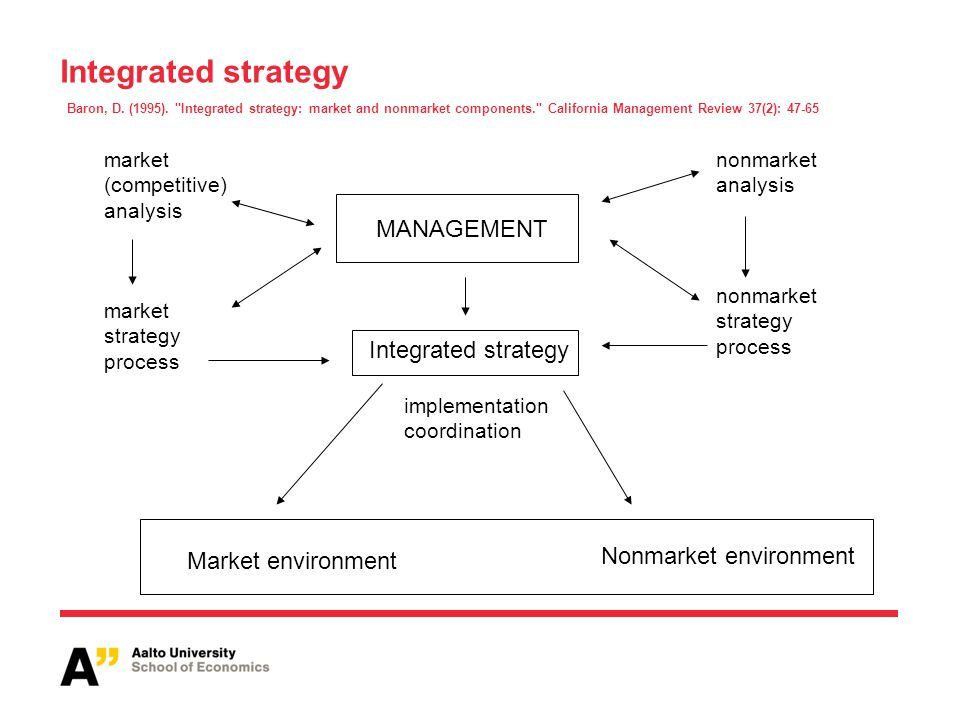 Four I's of nonmarket environment Issues (what nonmarket strategies address) Institutions (set of regulative institutions) Interest (individuals and groups with preferences of stake in an issue: stakeholders) Information (what interested parties know about the issues and preferences and capabilities of other interested parties)