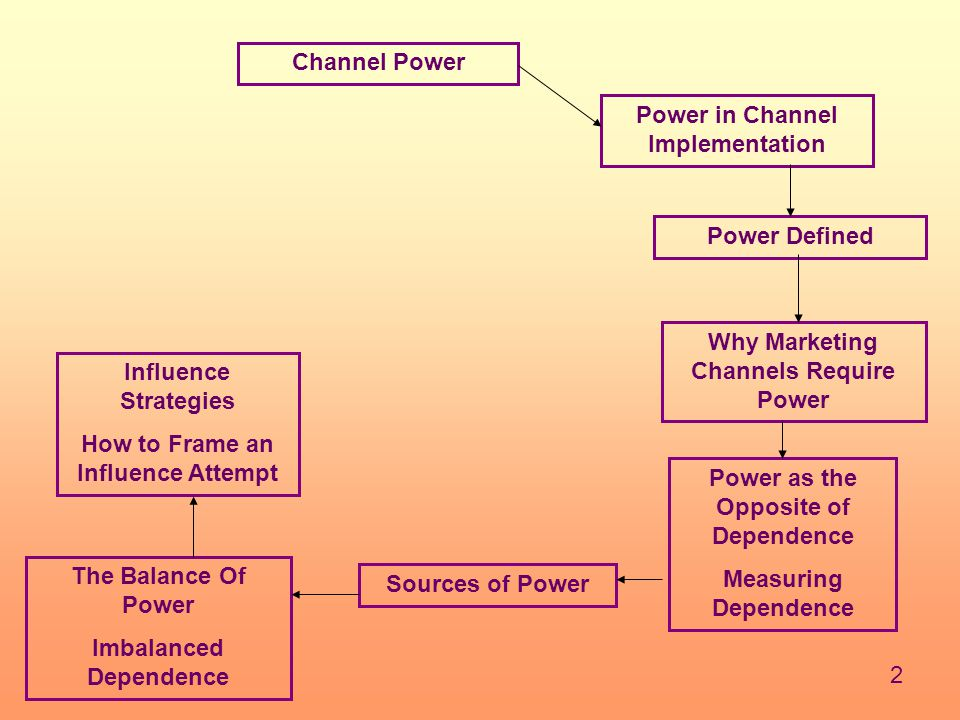 2 Channel Power Power in Channel Implementation Power Defined Why Marketing Channels Require Power Power as the Opposite of Dependence Measuring Dependence Sources of Power The Balance Of Power Imbalanced Dependence Influence Strategies How to Frame an Influence Attempt