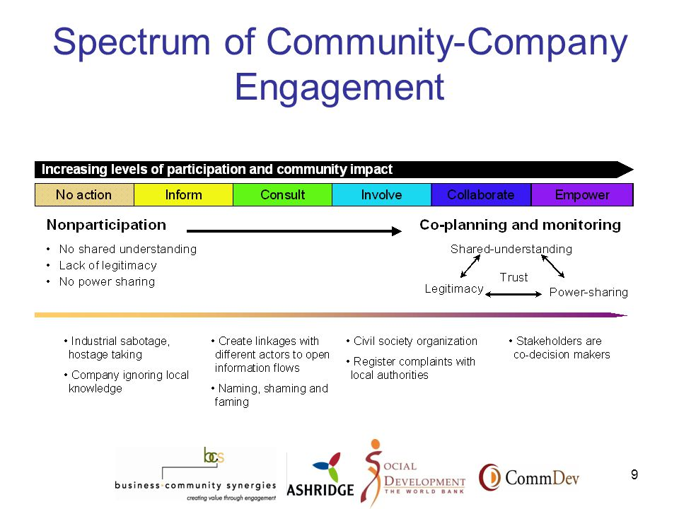 9 Spectrum of Community-Company Engagement