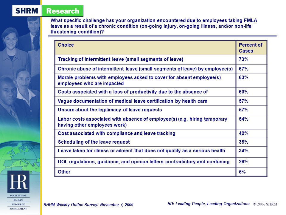 HR: Leading People, Leading Organizations © 2006 SHRM SHRM Weekly Online Survey: November 7, 2006 What specific challenge has your organization encoun