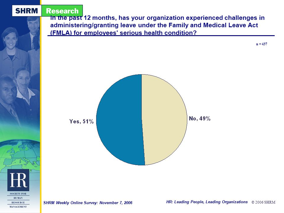 HR: Leading People, Leading Organizations © 2006 SHRM SHRM Weekly Online Survey: November 7, 2006 In the past 12 months, has your organization experie