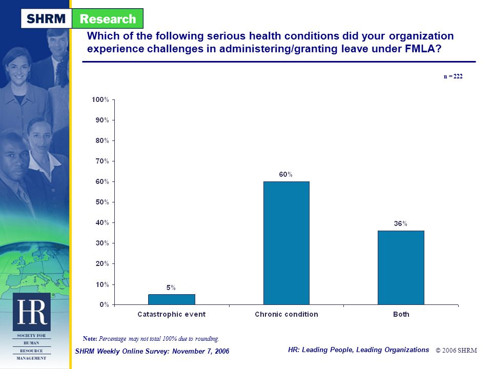 HR: Leading People, Leading Organizations © 2006 SHRM SHRM Weekly Online Survey: November 7, 2006 Which of the following serious health conditions did your organization experience challenges in administering/granting leave under FMLA.