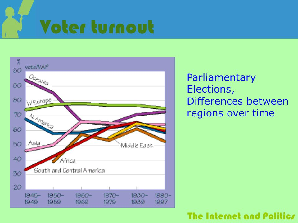 The Internet and Politics Voter turnout Parliamentary Elections, Differences between regions over time