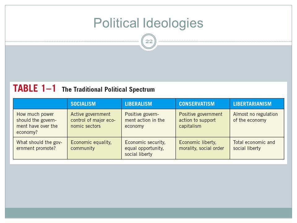 Political Ideologies 22