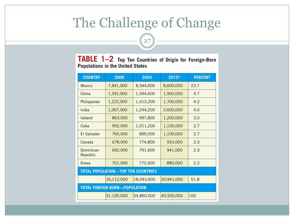 The Challenge of Change 27