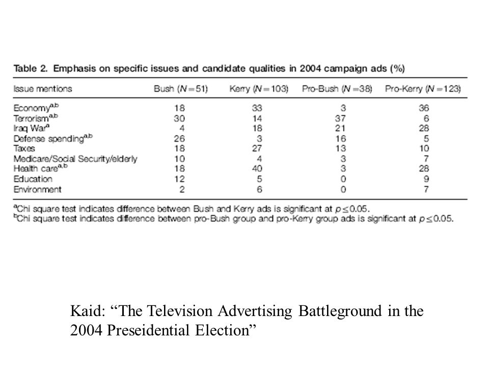 Kaid: The Television Advertising Battleground in the 2004 Preseidential Election