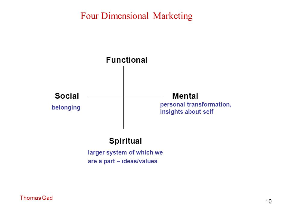 10 Four Dimensional Marketing Mental Spiritual Functional Social larger system of which we are a part – ideas/values belonging personal transformation, insights about self Thomas Gad