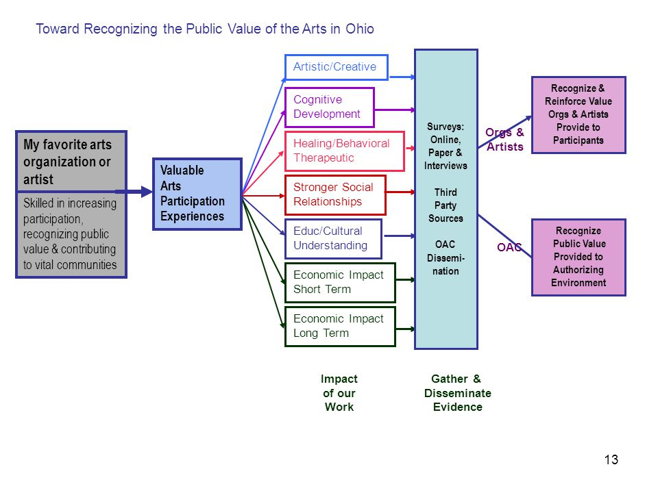 13 Healing/Behavioral Therapeutic Stronger Social Relationships My favorite arts organization or artist Economic Impact Long Term Economic Impact Short Term Educ/Cultural Understanding Toward Recognizing the Public Value of the Arts in Ohio Artistic/Creative Cognitive Development Skilled in increasing participation, recognizing public value & contributing to vital communities Valuable Arts Participation Experiences Surveys: Online, Paper & Interviews Third Party Sources OAC Dissemi- nation Gather & Disseminate Evidence Recognize & Reinforce Value Orgs & Artists Provide to Participants Recognize Public Value Provided to Authorizing Environment Orgs & Artists OAC Impact of our Work