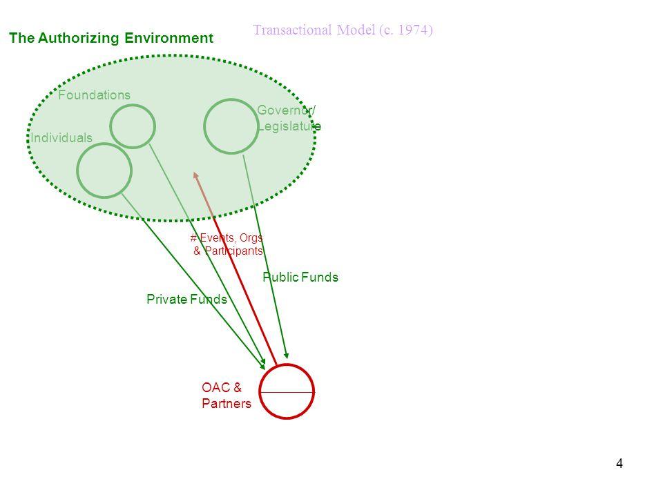 4 Transactional Model (c. 1974) OAC & Partners Private Funds Public Funds # Events, Orgs & Participants Governor/ Legislature Individuals Foundations