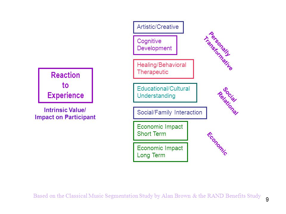 9 Reaction to Experience Artistic/Creative Healing/Behavioral Therapeutic Educational/Cultural Understanding Social/Family Interaction Personally Transf o rmative Social Relational Based on the Classical Music Segmentation Study by Alan Brown & the RAND Benefits Study Intrinsic Value/ Impact on Participant Cognitive Development Economic Impact Short Term Economic Economic Impact Long Term