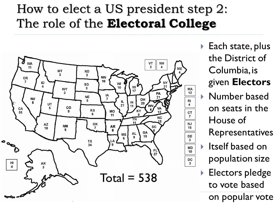 How to elect a US president step 3: Election day  First Tuesday after the first Monday of November  Voters vote for the ticket of their choice  Voting methods & rules vary by state (computer, touch- screen, punch-card, paper ballot, bubble-filling, etc.)  On the same day: many more separate elections  Congressional elections (all House seats & 1/3 Senate seats)  governor of the state  legislature of the state  school board  police chief  ballot initiatives (referenda)  many other elective offices