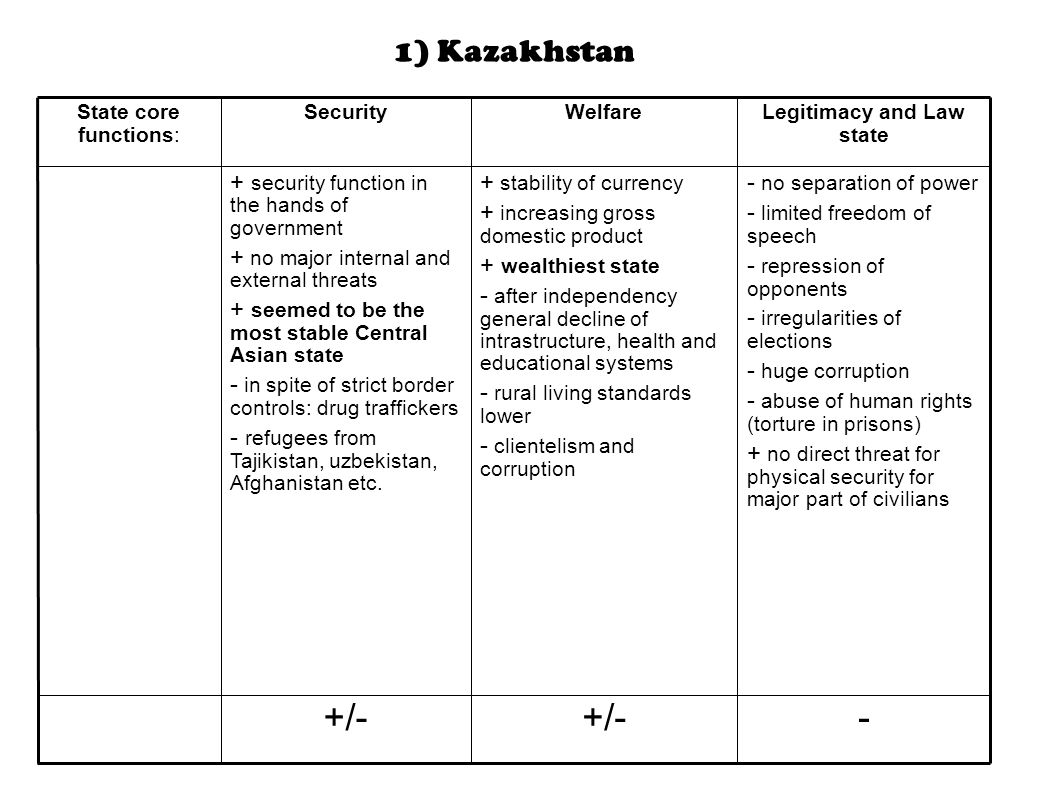 1) Kazakhstan -+/- - no separation of power - limited freedom of speech - repression of opponents - irregularities of elections - huge corruption - abuse of human rights (torture in prisons) + no direct threat for physical security for major part of civilians + stability of currency + increasing gross domestic product + wealthiest state - after independency general decline of intrastructure, health and educational systems - rural living standards lower - clientelism and corruption + security function in the hands of government + no major internal and external threats + seemed to be the most stable Central Asian state - in spite of strict border controls: drug traffickers - refugees from Tajikistan, uzbekistan, Afghanistan etc.