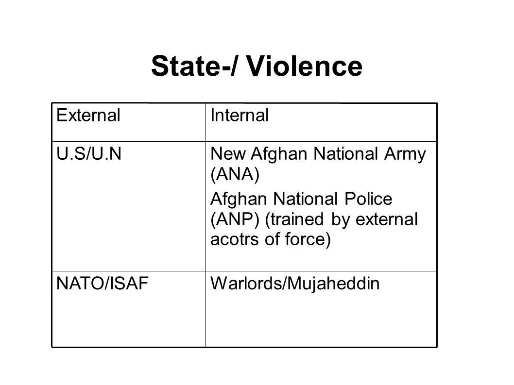 State-/ Violence Warlords/MujaheddinNATO/ISAF New Afghan National Army (ANA) Afghan National Police (ANP) (trained by external acotrs of force) U.S/U.N InternalExternal