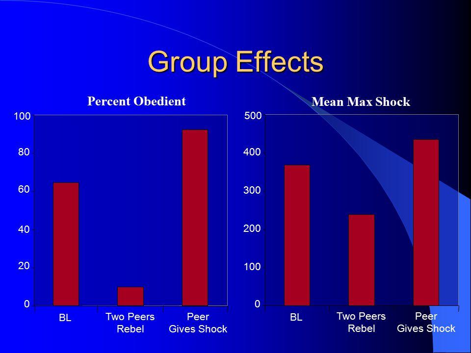 Group Effects 0 20 40 60 80 100 BL Two Peers Rebel Peer Gives Shock Percent Obedient 0 100 200 300 400 500 BL Two Peers Rebel Peer Gives Shock Mean Max Shock