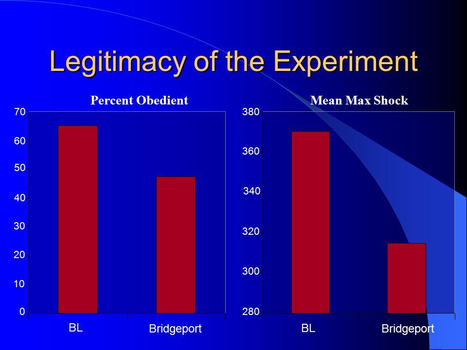 Legitimacy of the Experiment 0 10 20 30 40 50 60 70 BL Bridgeport Percent Obedient 280 300 320 340 360 380 Bridgeport BL Mean Max Shock