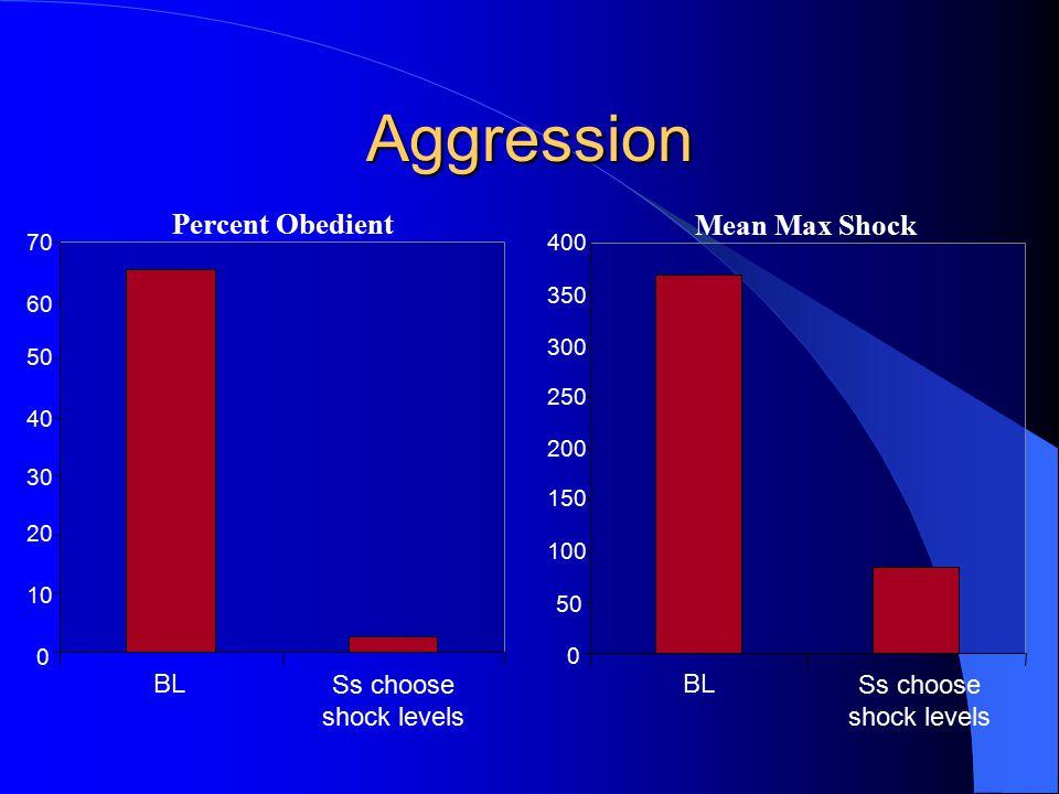 Aggression 0 10 20 30 40 50 60 70 BL Ss choose shock levels Percent Obedient 0 50 100 150 200 250 300 350 400 BL Ss choose shock levels Mean Max Shock