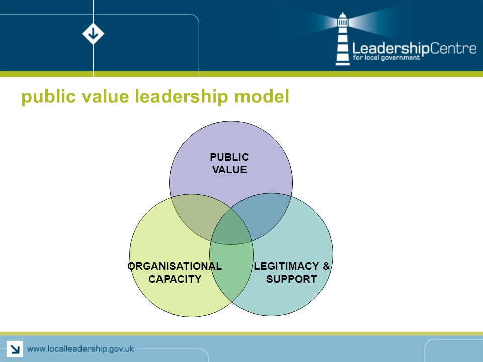 public value leadership model PUBLIC VALUE ORGANISATIONAL CAPACITY LEGITIMACY & SUPPORT