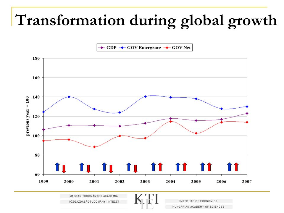 Transformation during global growth