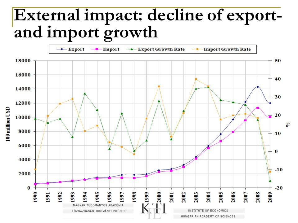 External impact: decline of export- and import growth