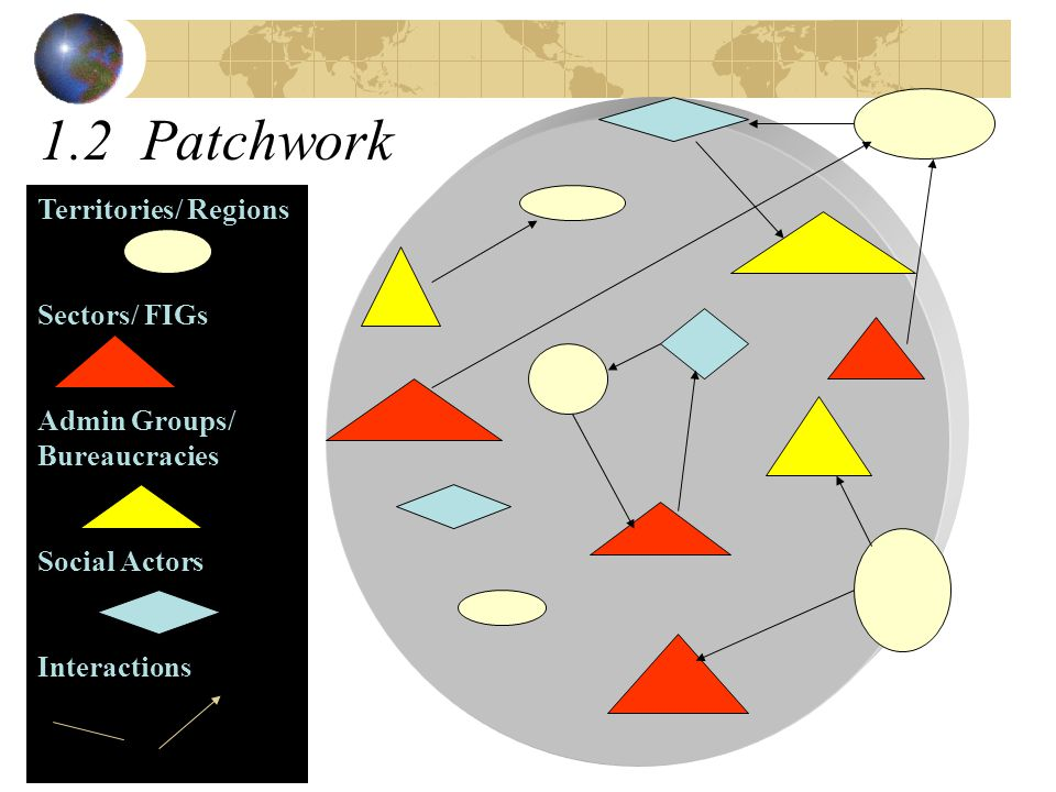 1.2 Patchwork Territories/ Regions Sectors/ FIGs Admin Groups/ Bureaucracies Social Actors Interactions