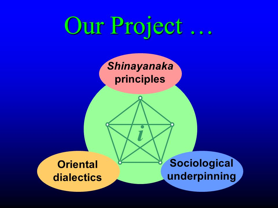Our Project … i Shinayanaka principles Oriental dialectics Sociological underpinning