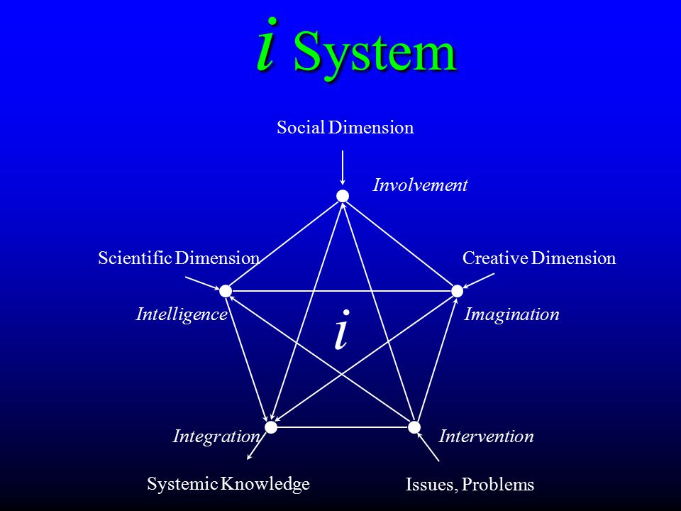 Scientific Dimension ImaginationIntelligence InterventionIntegration Systemic Knowledge Social Dimension Creative Dimension Issues, Problems Involvement i i System