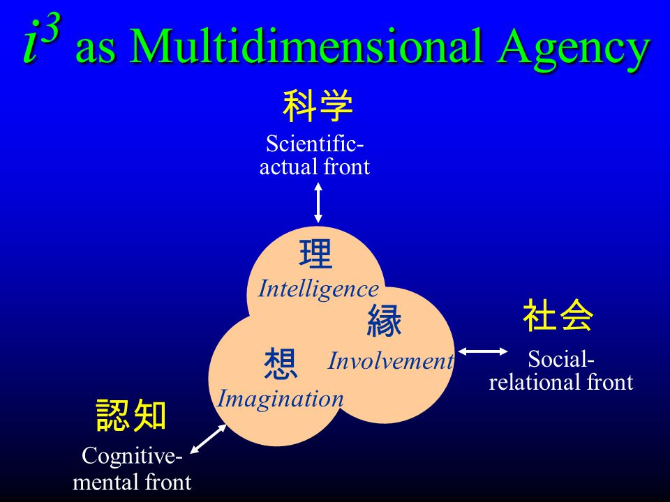 i 3 as Multidimensional Agency Intelligence 理 Imagination 想 Involvement 縁 Scientific- actual front 科学 Cognitive- mental front 認知認知 Social- relational front 社会
