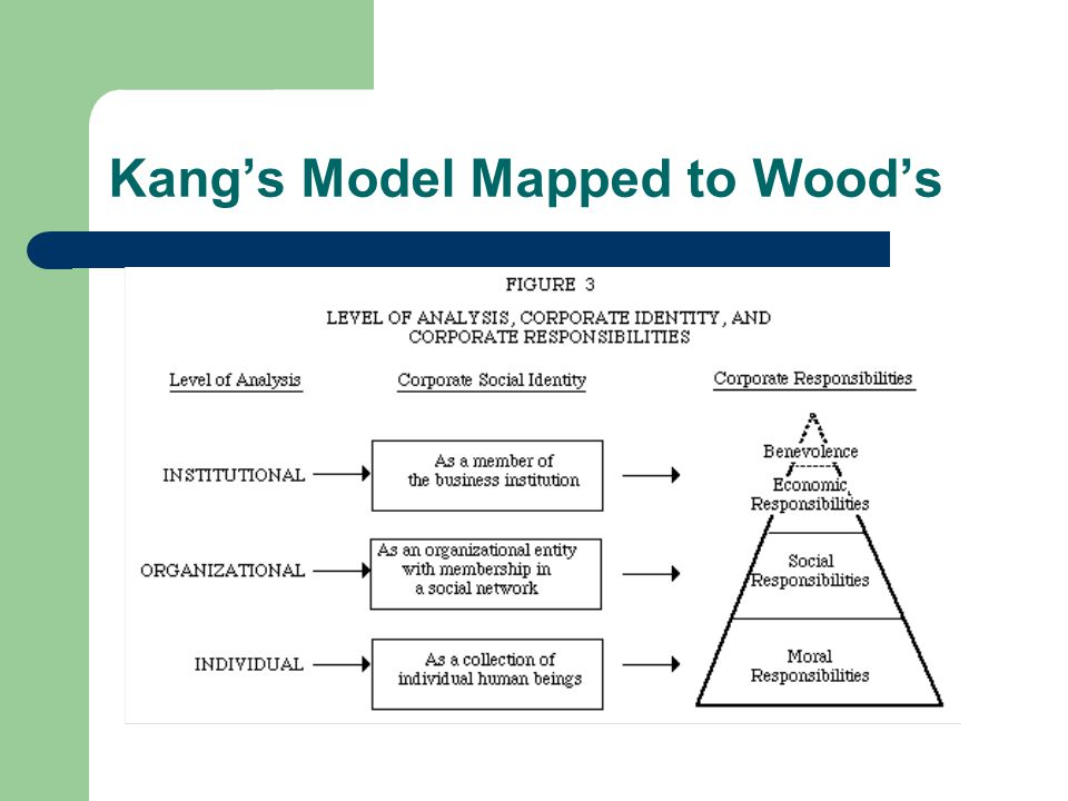 Kang's Model Mapped to Wood's
