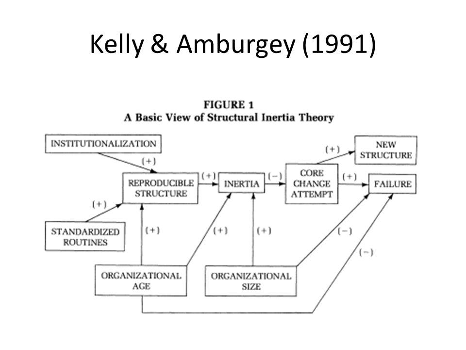 Kelly & Amburgey (1991)